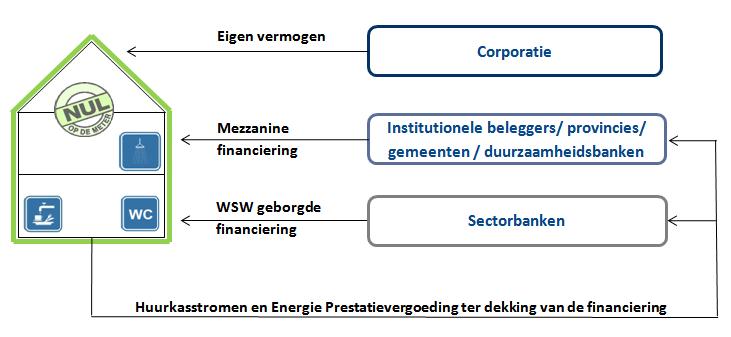 Financiering-duurzaamheid2
