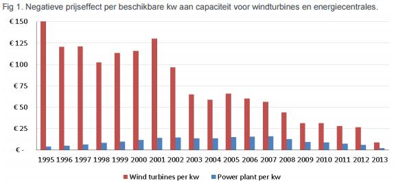 negatief prijseffect per beschikbare kw aan capaciteit