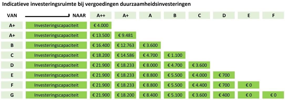 indicatieve investeringsruimte