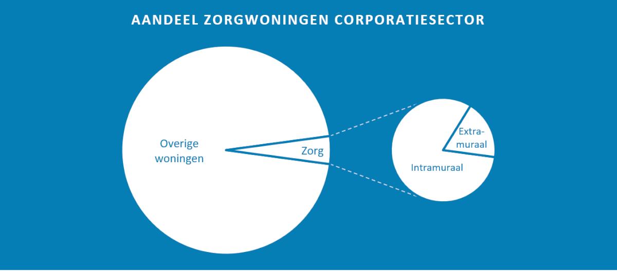 Aandeel zorgwoningen corporatiesector