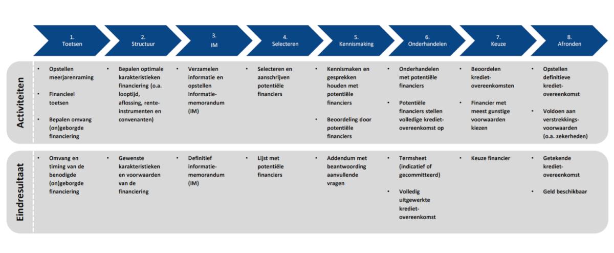Stappenplan voor het arrangeren van ongeborgde financiering