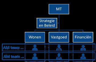 Asset management teams