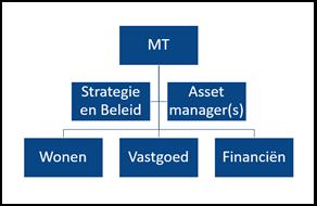 Asset manager als adviseur