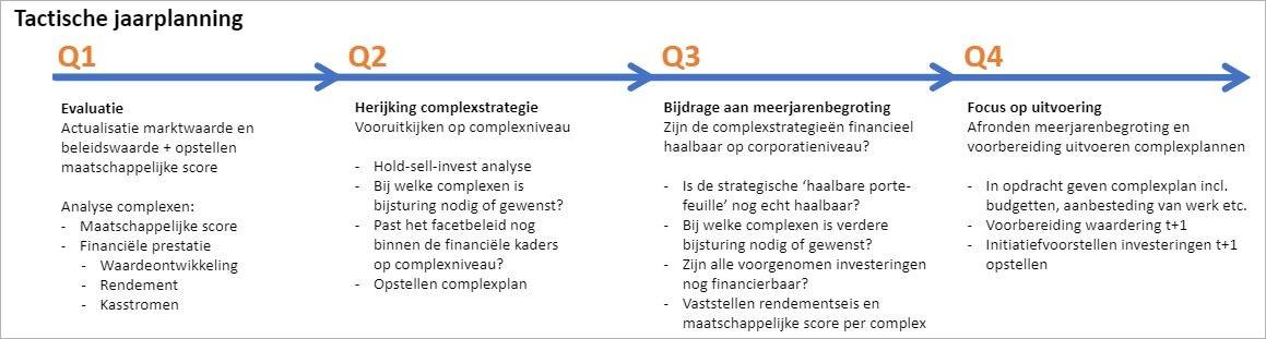 tactische jaarplanning assetmanagement