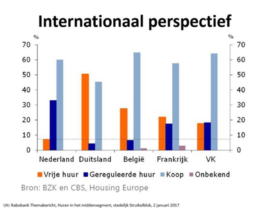 Internationaal perspectief huren in middensegment