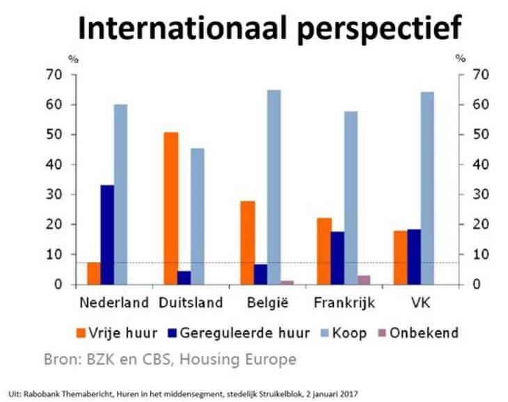 internationaal perspectief woningmarkt