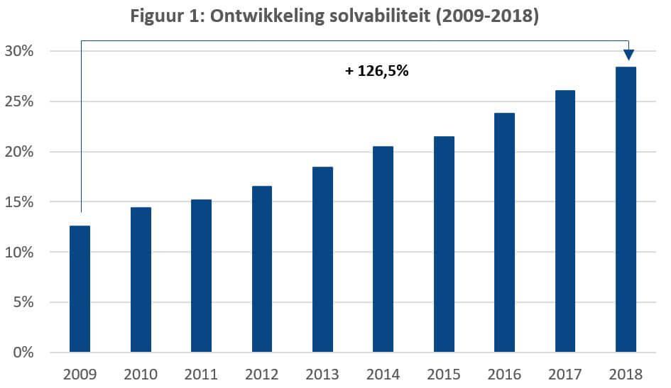 Ontwikkeling sovabiliteit 2009-2018