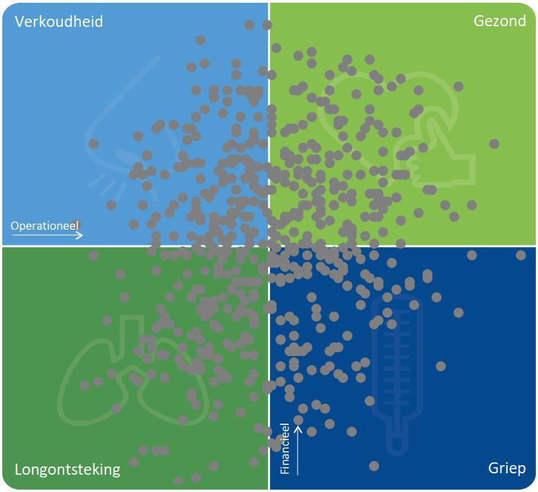 VVT/GHZ/GGZ-instellingen en hun respectievelijke positie in de ZorgRating-matrix (2018)