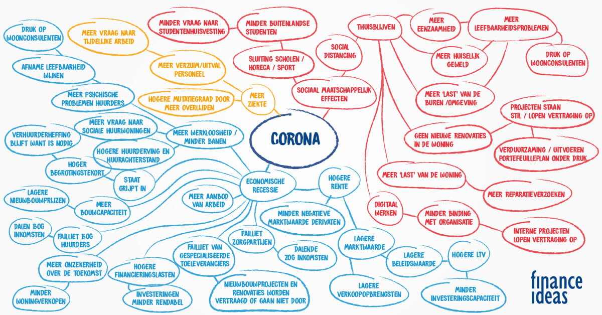Mindmap Corona Finance Ideas