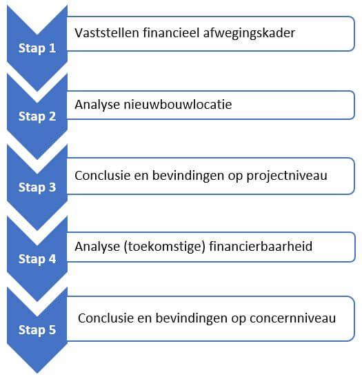 stappenplan opstellen besluitvormingsdocument