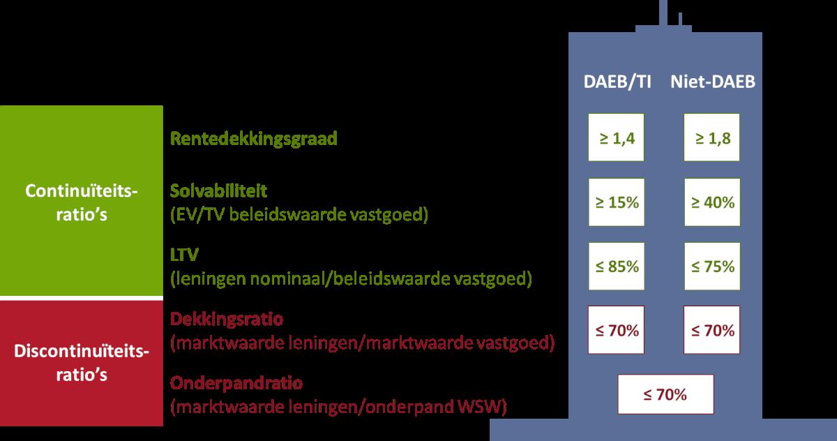 Nieuwe financiële ratio's en grenswaarden Aw en WSW