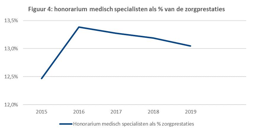 Honorarium medisch specialisten als percentage van de zorgprestaties
