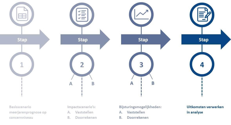 In vier stappen een overzichtelijke rapportage
