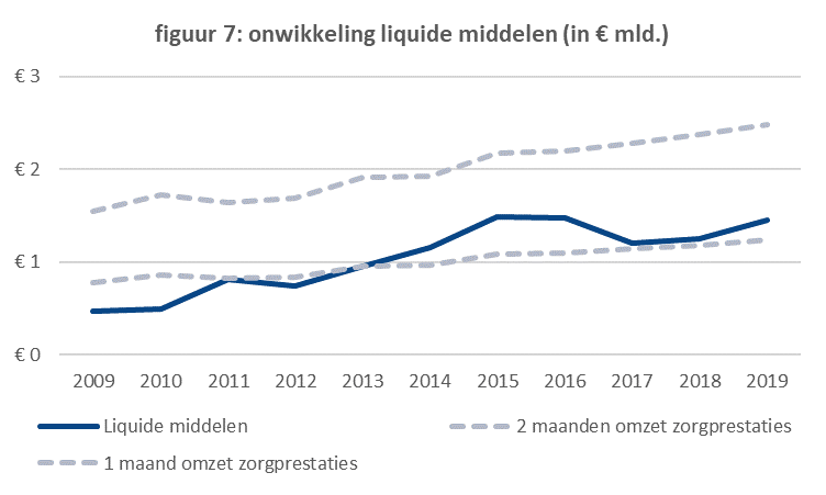 Ontwikkeling liquide middelen