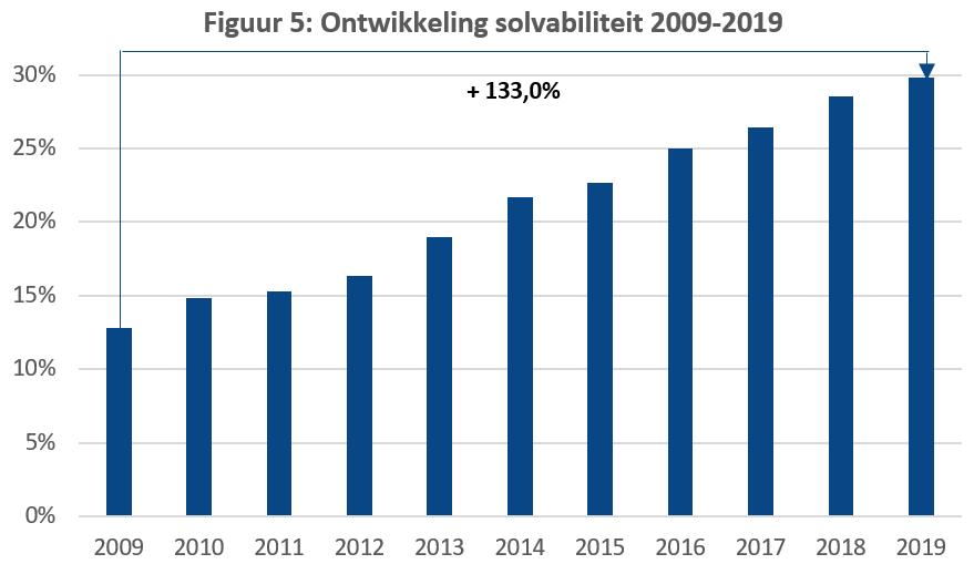Ontwikkeling sovabiliteit 2009-2019