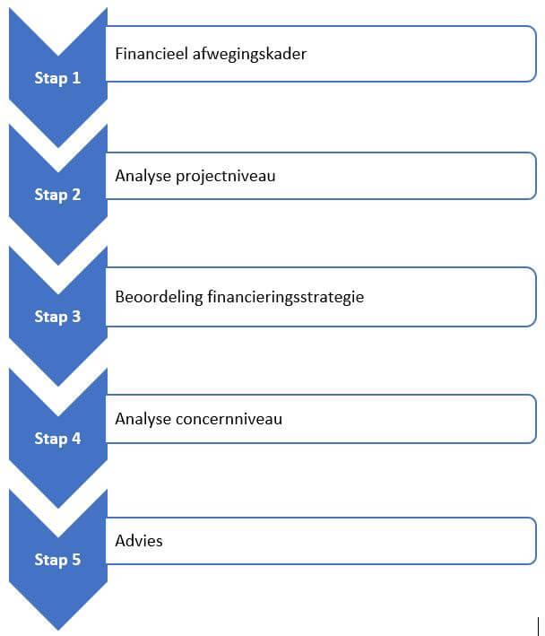 Het beoordelen van de businesscase in vijf stappen