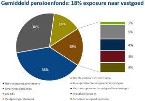 18-procent-exposure-naar-vastgoed