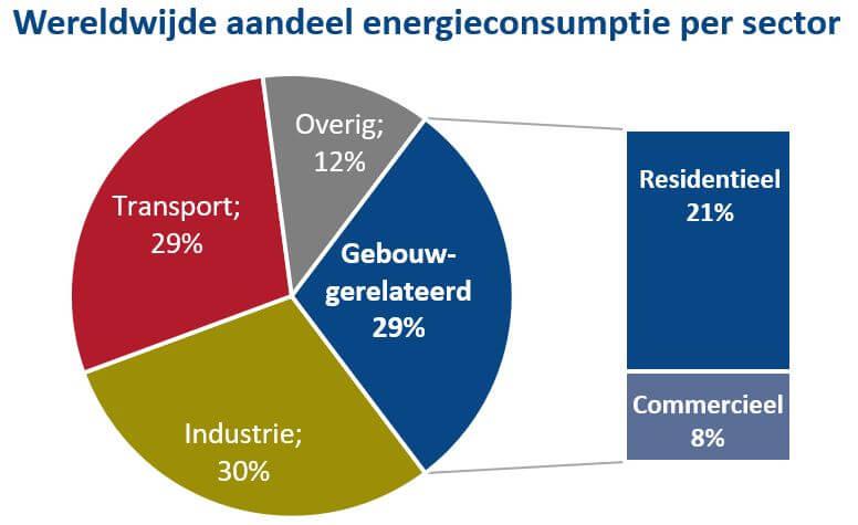 wereldwijde-aandeel-energieconsumptie-per-sector