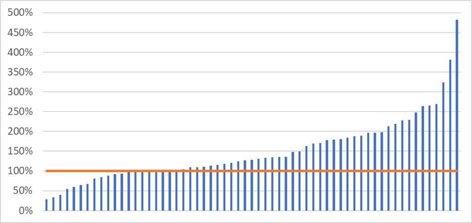 Verhouding marktwaarde t.o.v. WOZ-waarde