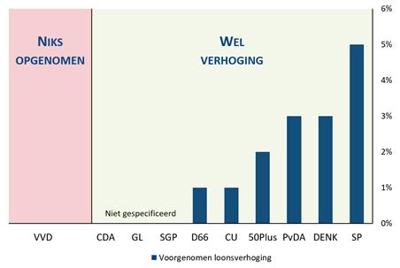 Loonsverhoging zoals voorgenomen in de partijprogramma's