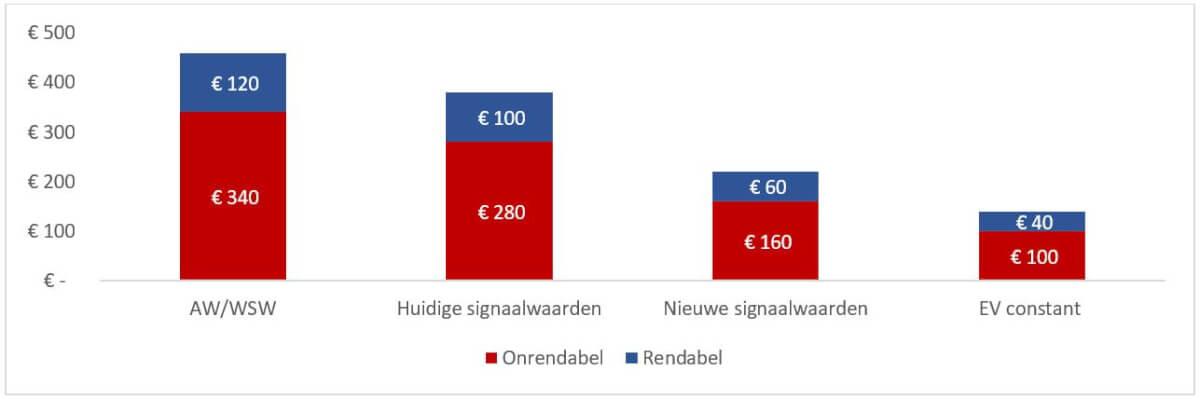 Totale investeringsruimte MJB 2021-2030