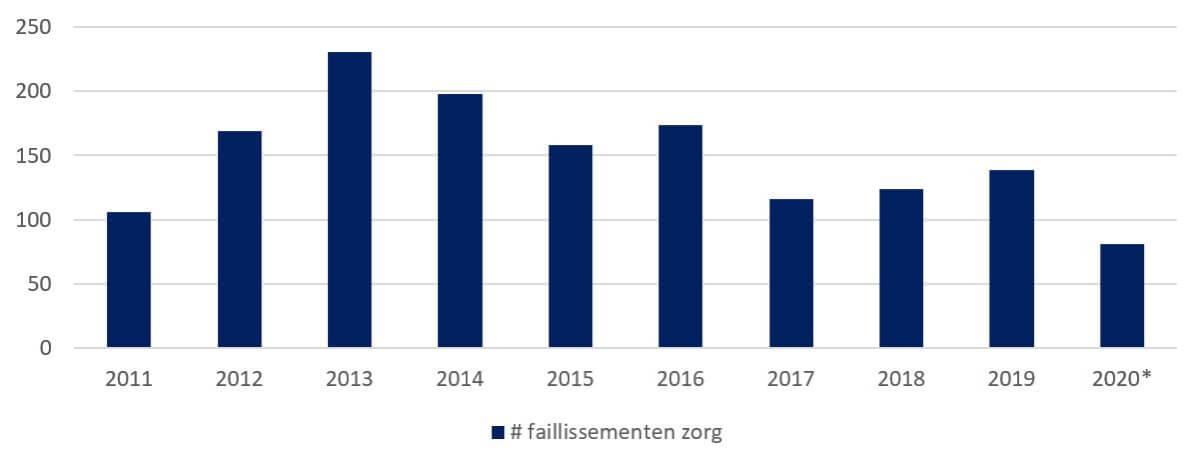 Verloop aantal faillissementen in de zorg