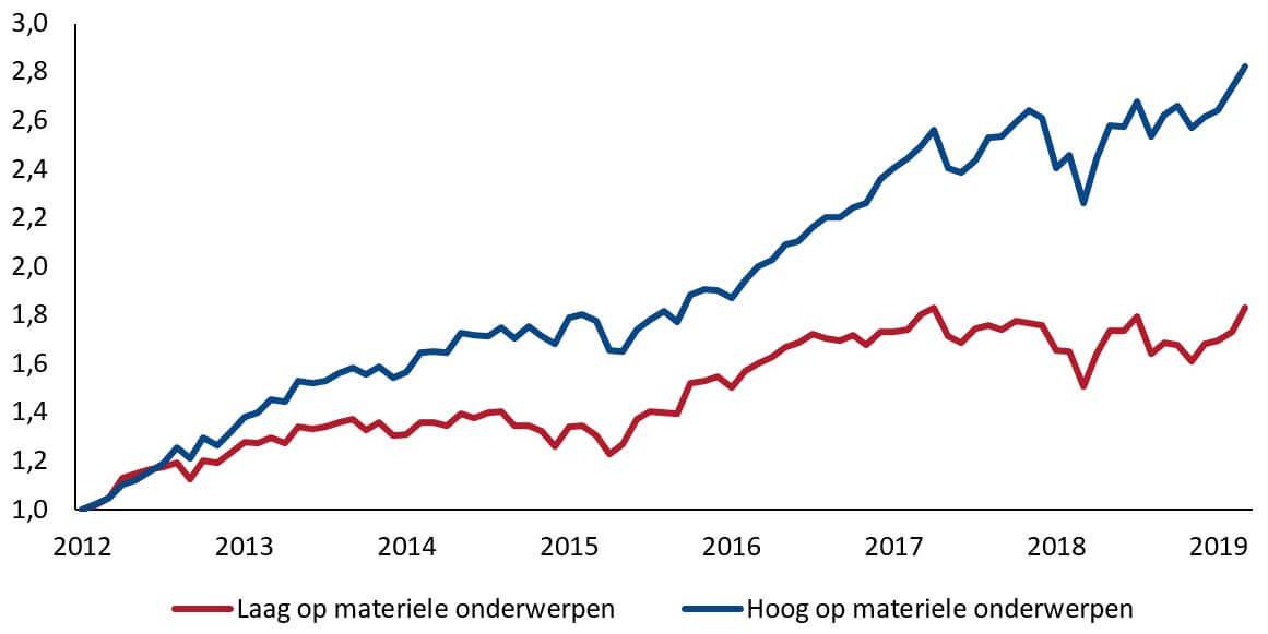Materiële ESG onderwerpen zorgen voor hoger rendement