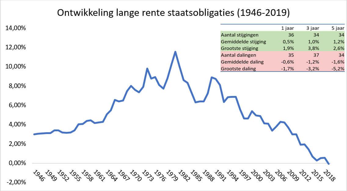 Ontwikkeling lage rente staatsobligaties 1946-2019