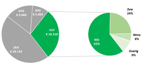 De omzet van instellingen in de ouderenzorg verdeeld naar bekostigingsbron