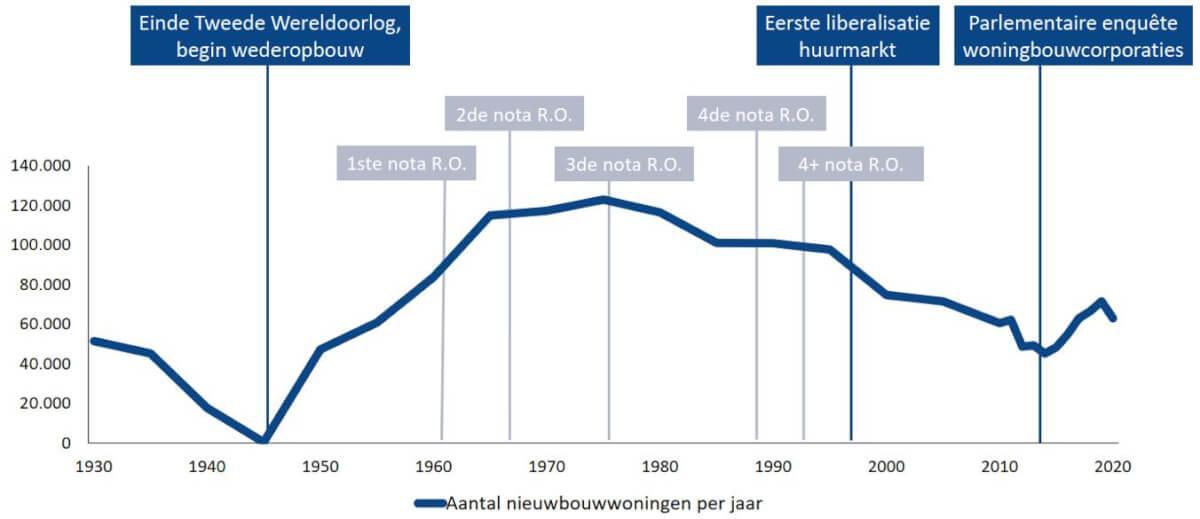 Aantal nieuwbouwwoningen per jaar
