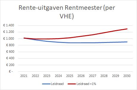 Rente-uitgaven Rentmeester (per VHE).png