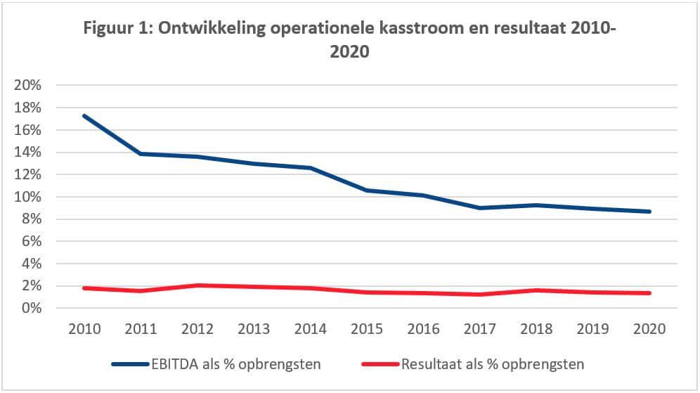 Ontwikkeling operationele kasstroom en resultaat 2010-2020