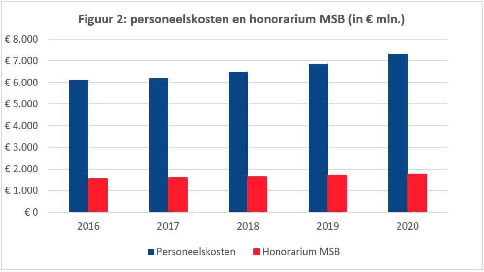 personeelskosten en honorarium MSB (in € mln.)