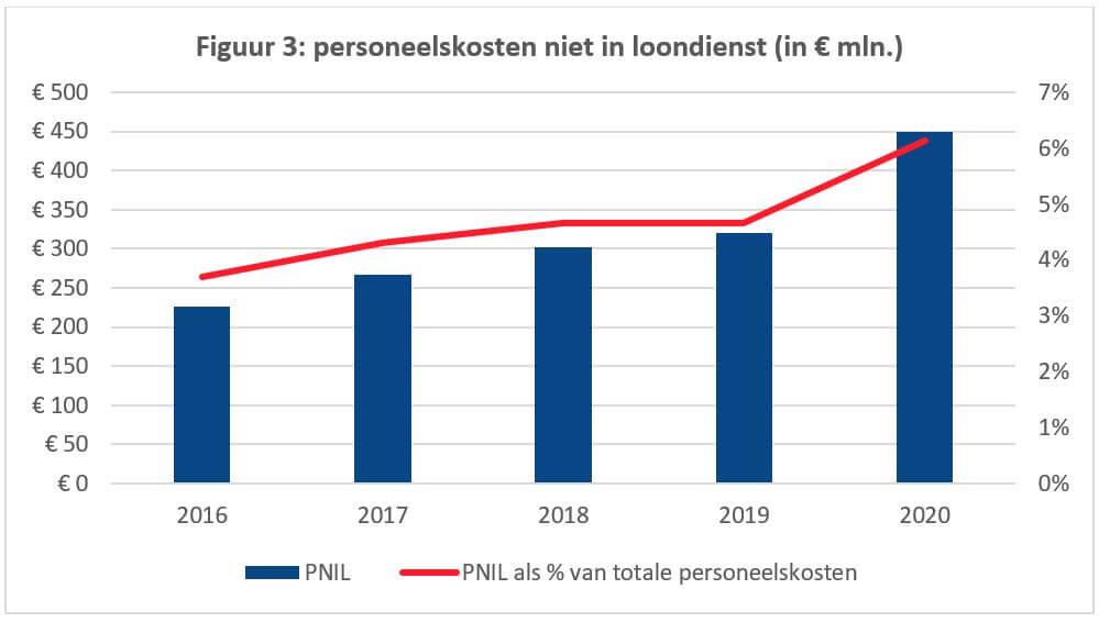 personeelskosten niet in loondienst (in € mln.)