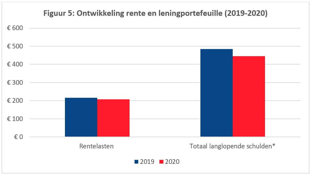 Ontwikkeling rente en leningportefeuille (2019-2020)