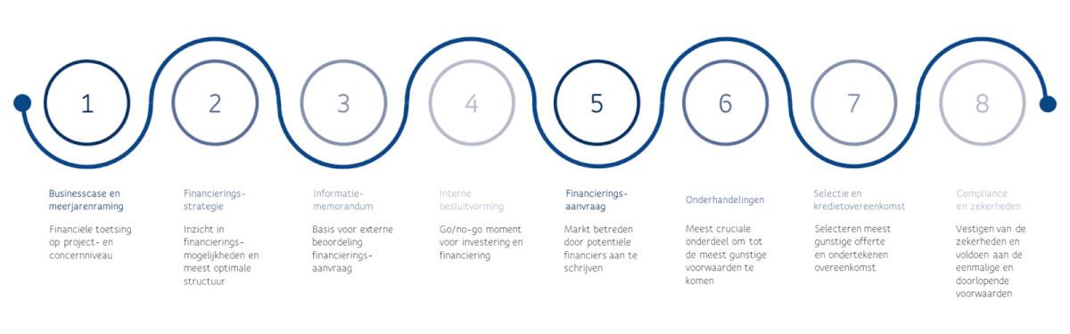 Financiering in acht stappen